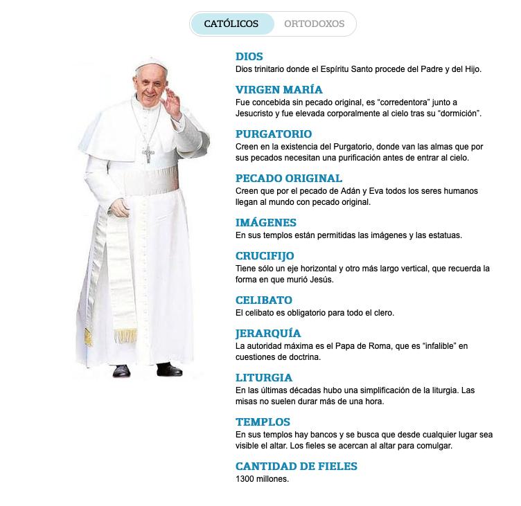 diferencias-orotodoxos-catolicos